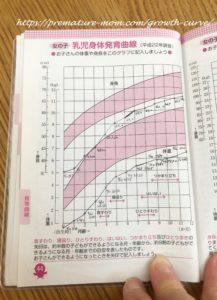 母子手帳成長曲線